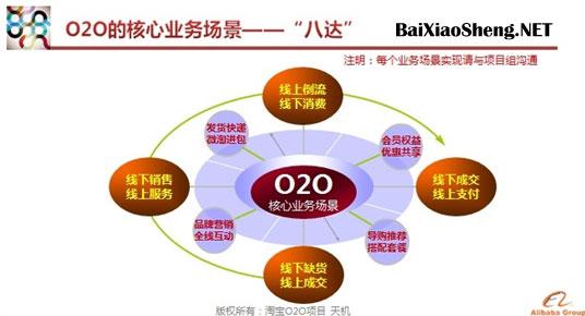 淘宝O2O战略-四通八达by百晓生