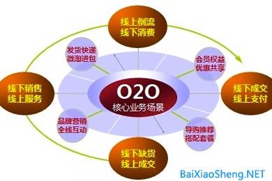 淘宝O2O战略