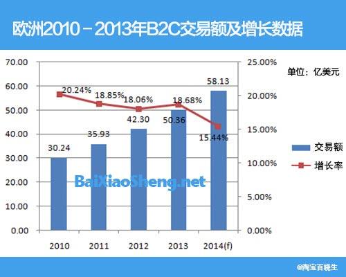 百晓生:欧洲电商2010-2013交易额趋势