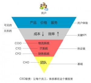 京东倒三角形管理模型-百晓生