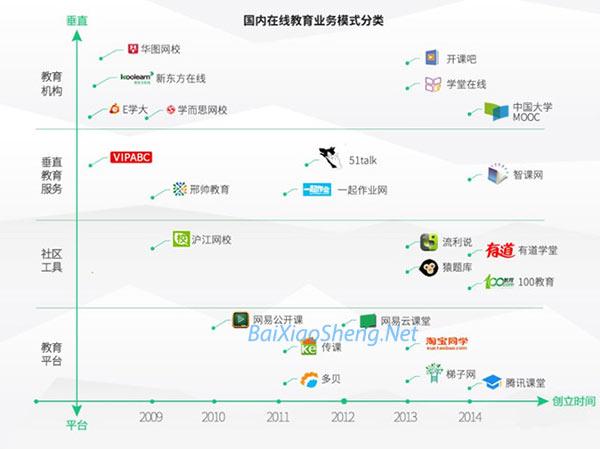 中国内在线教育模式分类-百晓生