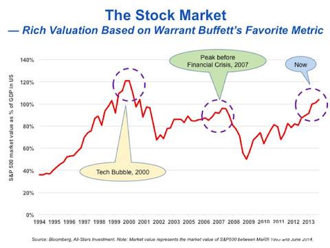 资本市场泡沫即将来袭?-百晓生