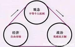 许小年:现代化转型中的后发优势与劣势