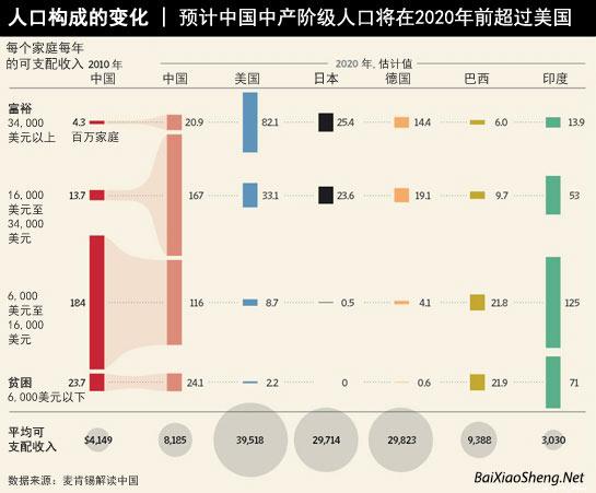 中国中产阶级人数增长-百晓生