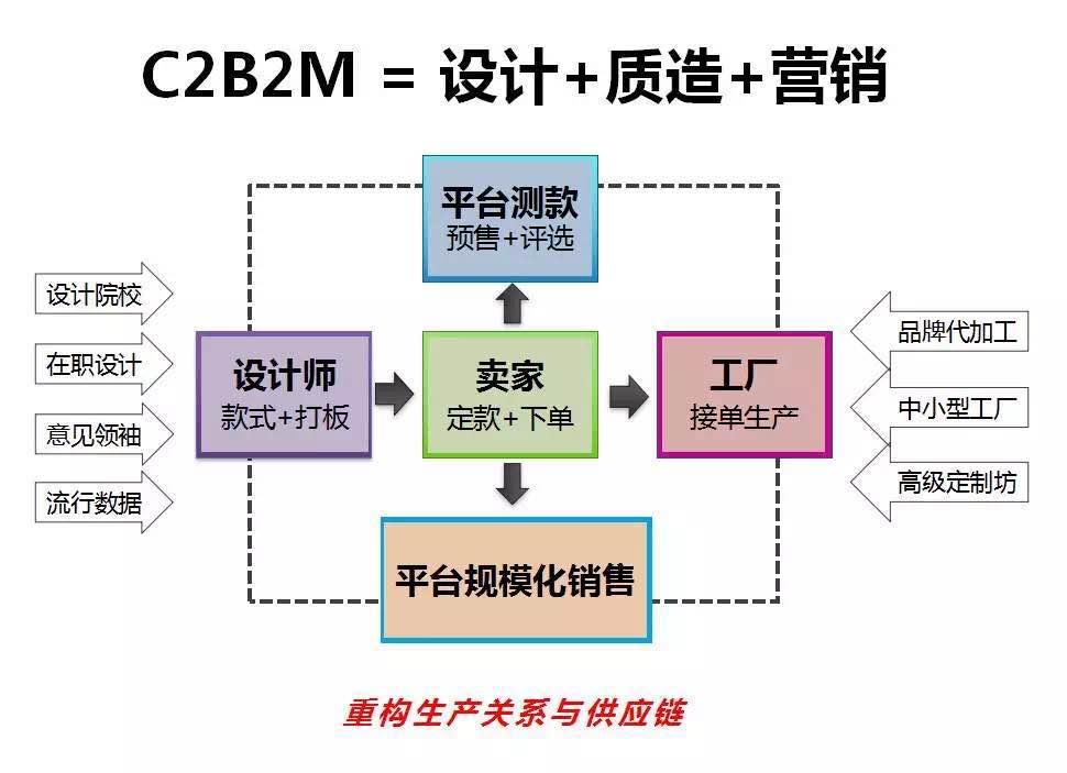 C2B2M