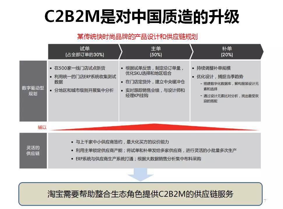 C2B2M是对中国质造的升级