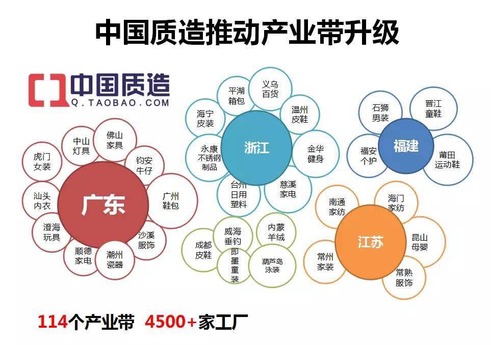 中国质造推动产业带升级