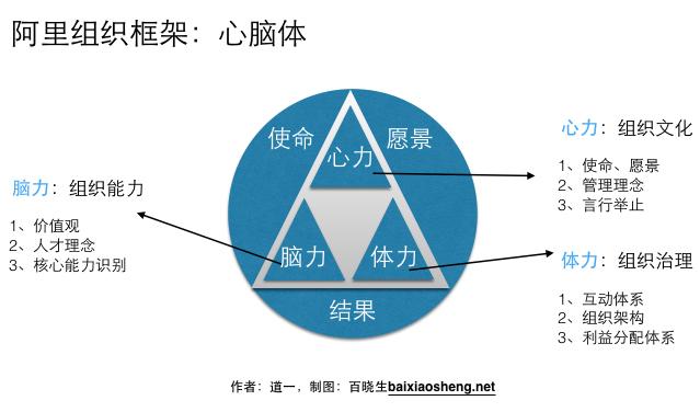 阿里巴巴经济体组织框架
